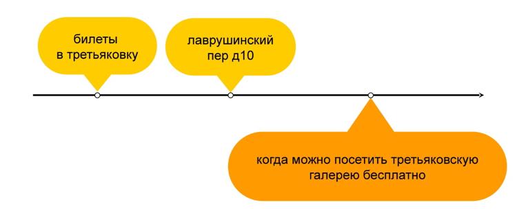 Как мы предсказываем будущее с помощью машинного обучения: discovery-запросы в поиске Яндекса - 6