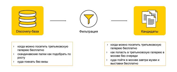 Как мы предсказываем будущее с помощью машинного обучения: discovery-запросы в поиске Яндекса - 8
