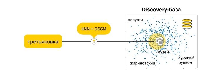 Как мы предсказываем будущее с помощью машинного обучения: discovery-запросы в поиске Яндекса - 9