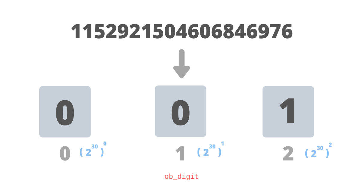 Как в Python реализованы очень длинные числа типа integer? - 2