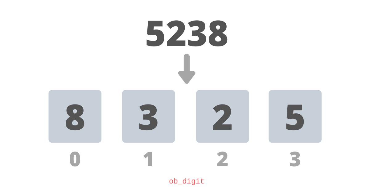 Как в Python реализованы очень длинные числа типа integer? - 1