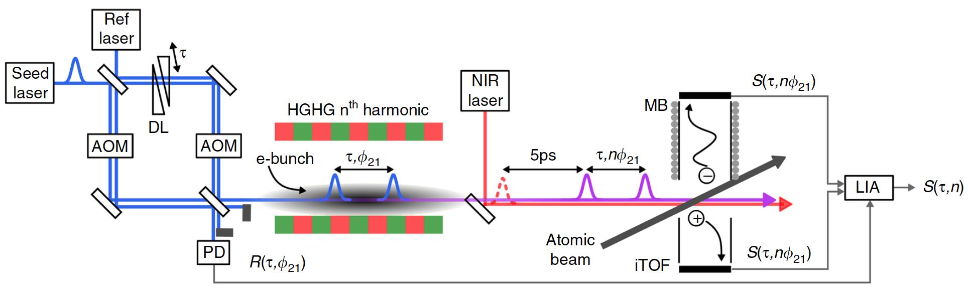 Поймать электрон: наблюдение процесса, занимающего квинтиллионную долю секунды - 2