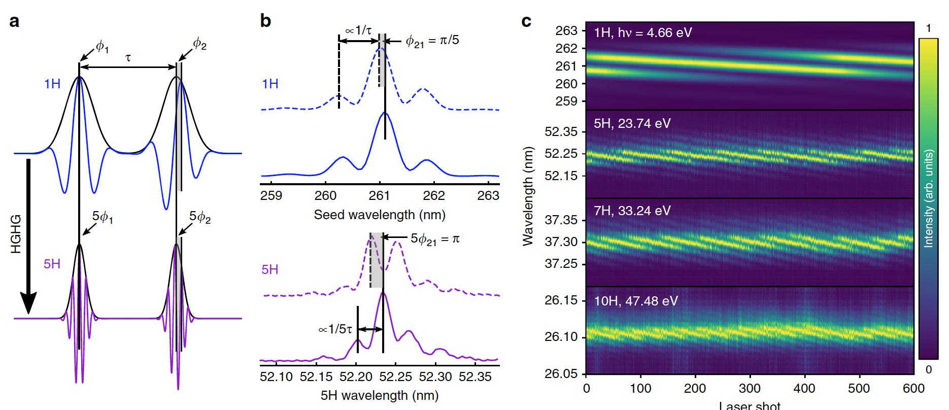 Поймать электрон: наблюдение процесса, занимающего квинтиллионную долю секунды - 3