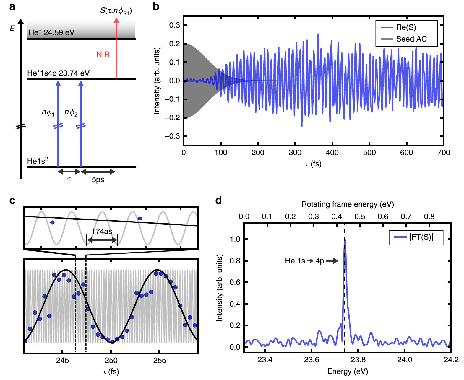 Поймать электрон: наблюдение процесса, занимающего квинтиллионную долю секунды - 4