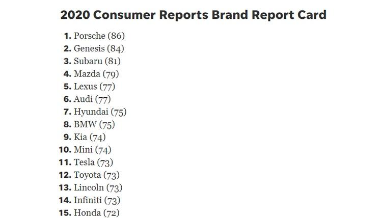 Tesla поднялась на 8 позиций в рейтинге Consumer Reports, Model 3 названа «лучшим выбором»