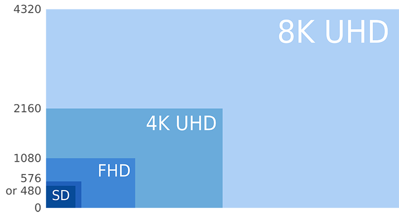 Глаза, мозг, качество видео: размышления о 120fps, 8K, HDR, палочках, колбочках и «эффекте мыльной оперы» - 4