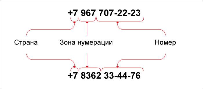 Как определить оператора и регион по номеру телефона - 2