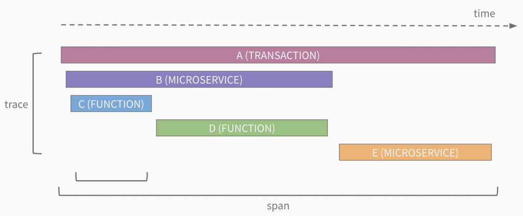 Диагностируем проблемы в микросервисной архитектуре на Node.js с помощью OpenTracing и Jaeger - 2