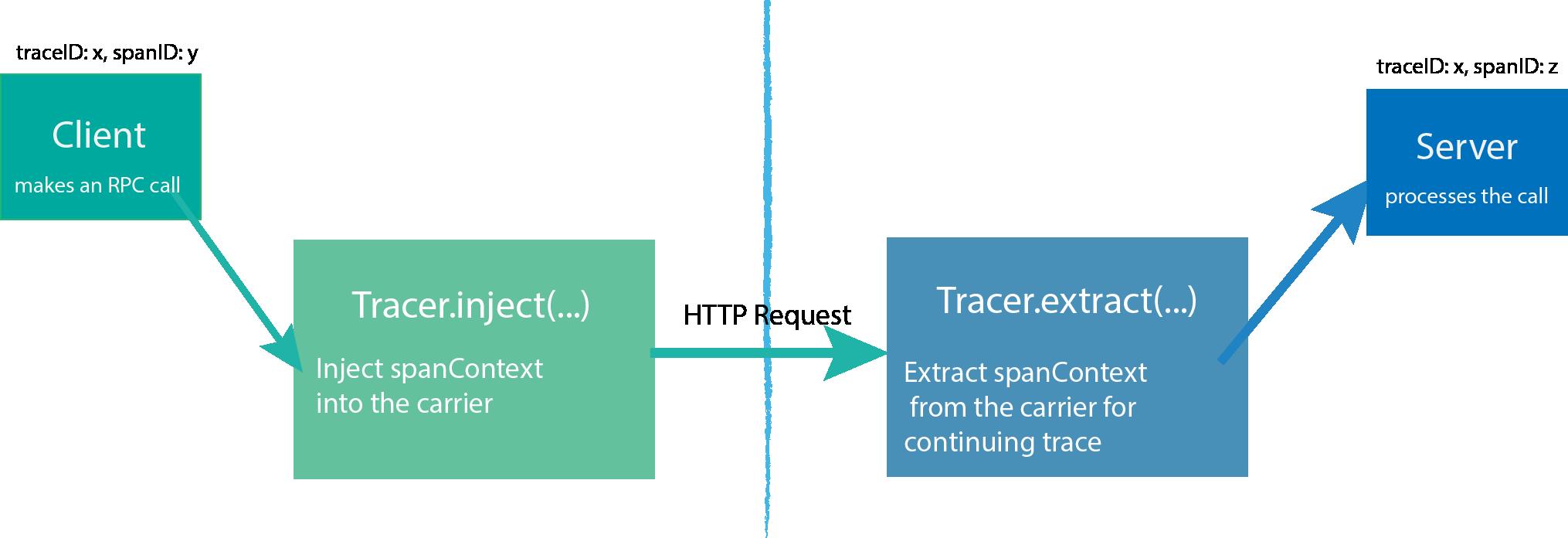 Диагностируем проблемы в микросервисной архитектуре на Node.js с помощью OpenTracing и Jaeger - 3