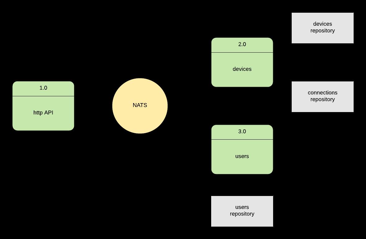 Диагностируем проблемы в микросервисной архитектуре на Node.js с помощью OpenTracing и Jaeger - 4