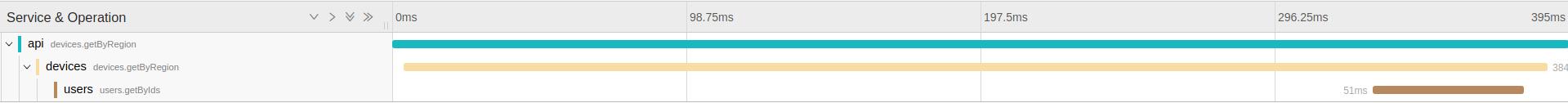Диагностируем проблемы в микросервисной архитектуре на Node.js с помощью OpenTracing и Jaeger - 5