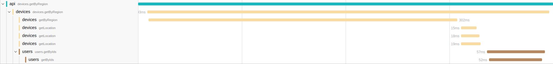 Диагностируем проблемы в микросервисной архитектуре на Node.js с помощью OpenTracing и Jaeger - 7