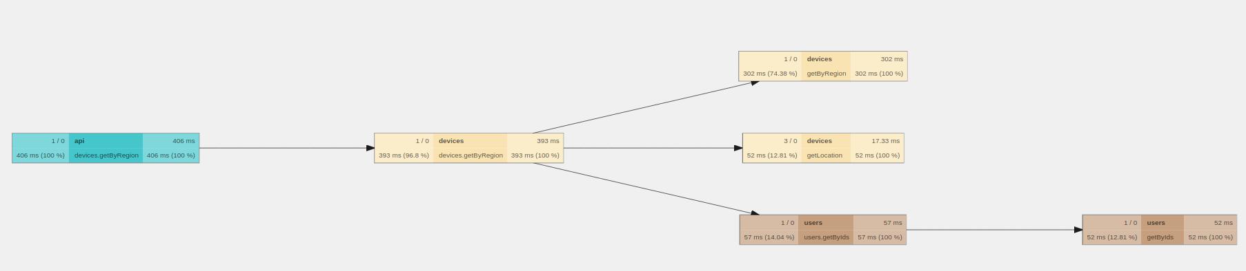 Диагностируем проблемы в микросервисной архитектуре на Node.js с помощью OpenTracing и Jaeger - 8