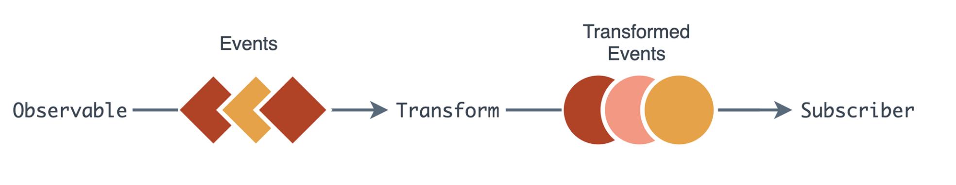 Что делает реактивную систему хорошей? - 2