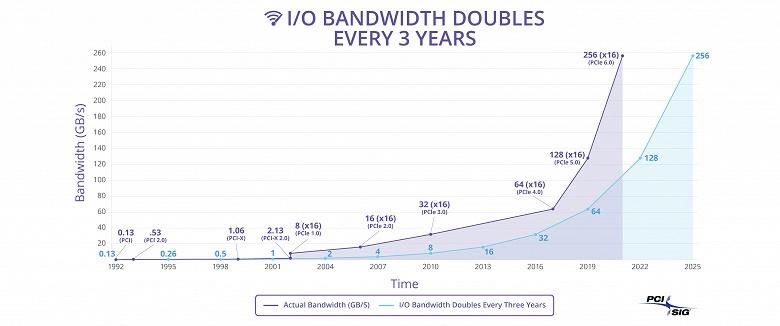 Члены PCI-SIG получили доступ к спецификации PCIe 6.0 версии 0.5 - 1