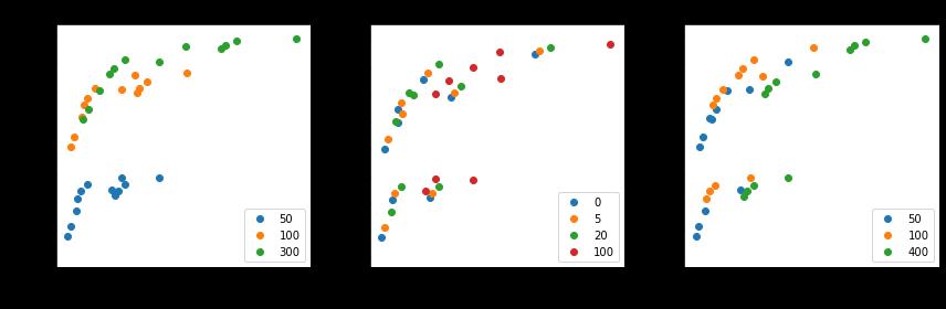 Как сжать модель fastText в 100 раз - 2