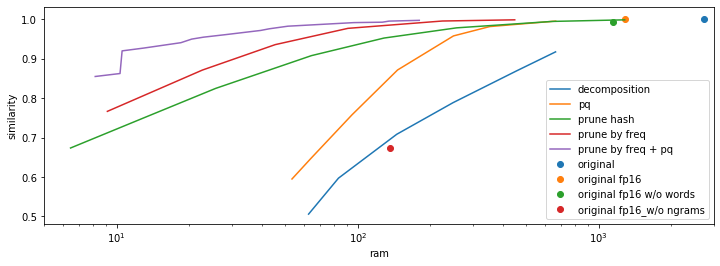 Как сжать модель fastText в 100 раз - 3