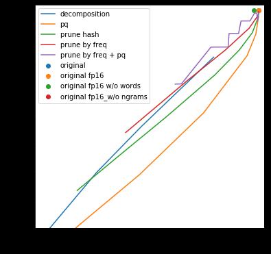 Как сжать модель fastText в 100 раз - 4