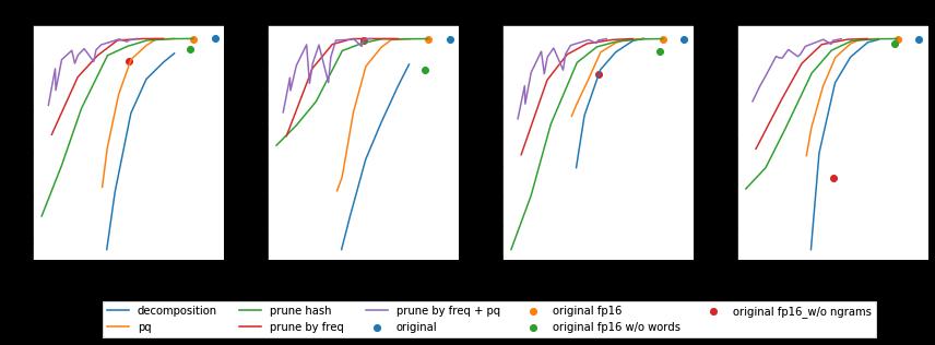 Как сжать модель fastText в 100 раз - 7