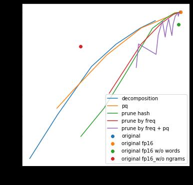 Как сжать модель fastText в 100 раз - 8