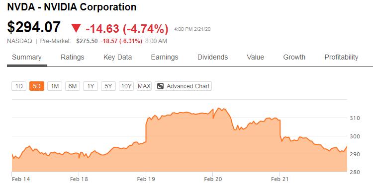 Коронавирус атакует: акции компаний полупроводникового сектора начали падать