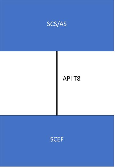 Взаимодействие с NIDD через SCEF с использованием утилиты Postman. Краткий экскурс в SCEF и его возможности - 4