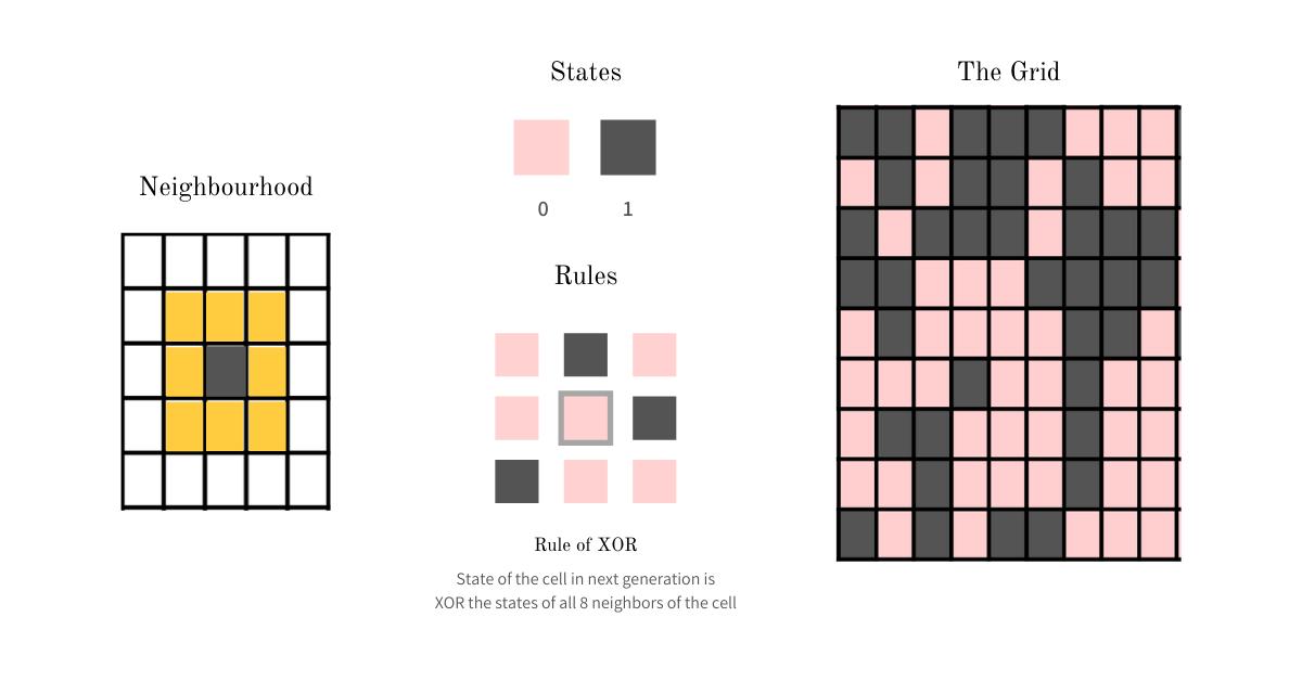 Генерирование псевдослучайных чисел с помощью клеточного автомата: Правило 30 - 2