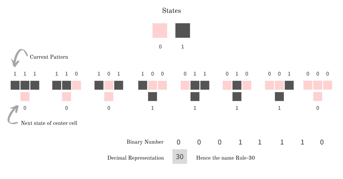 Генерирование псевдослучайных чисел с помощью клеточного автомата: Правило 30 - 4