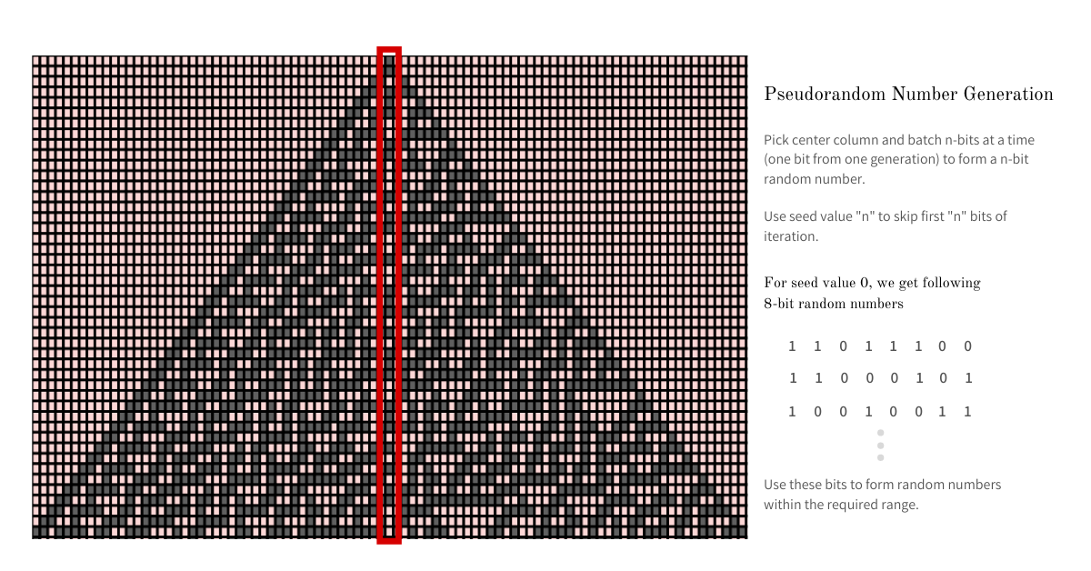 Генерирование псевдослучайных чисел с помощью клеточного автомата: Правило 30 - 7