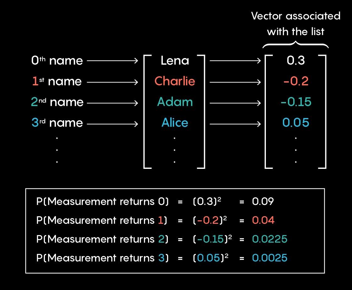 Как π объединяет сталкивающиеся блоки и квантовый алгоритм поиска - 2
