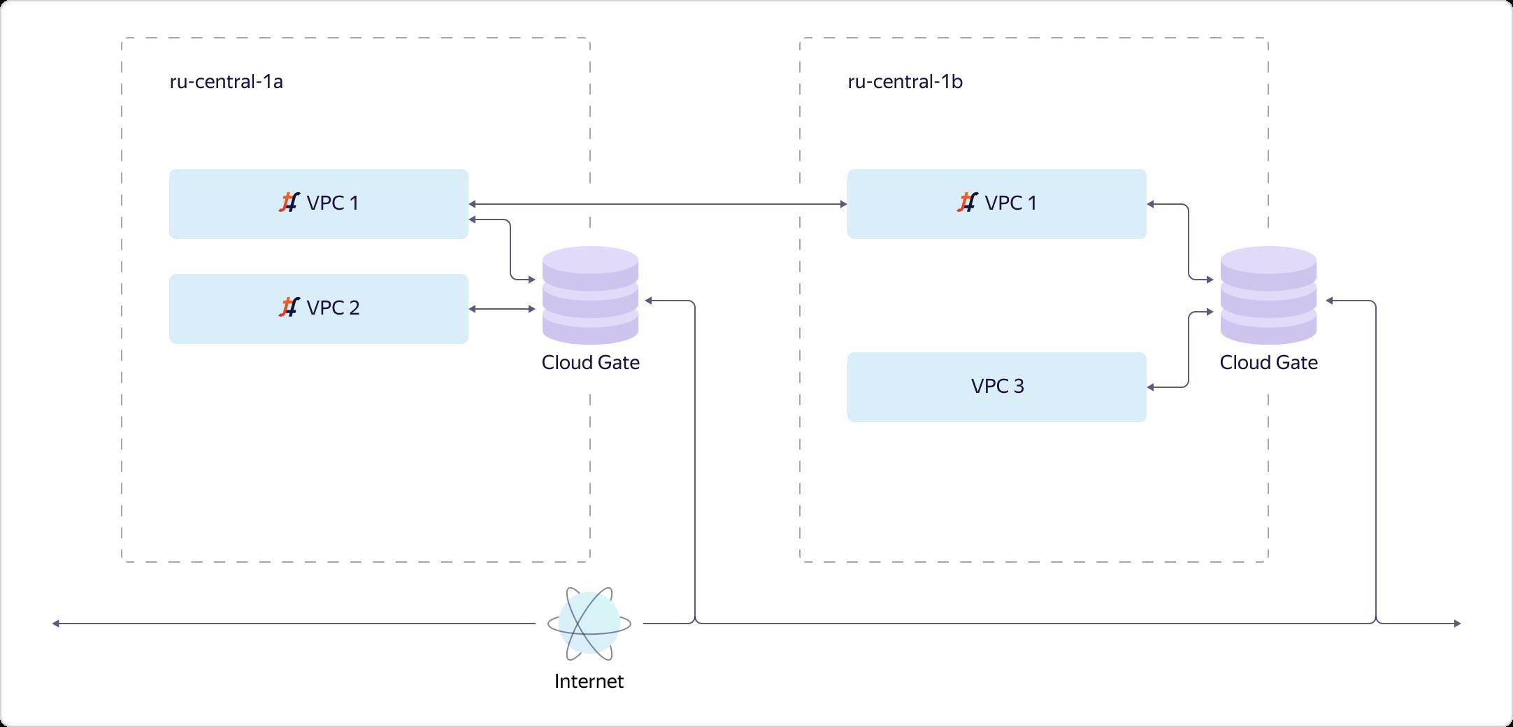 Как в Яндекс.Облаке устроено Virtual Private Cloud и как наши пользователи помогают нам внедрять полезные функции - 10