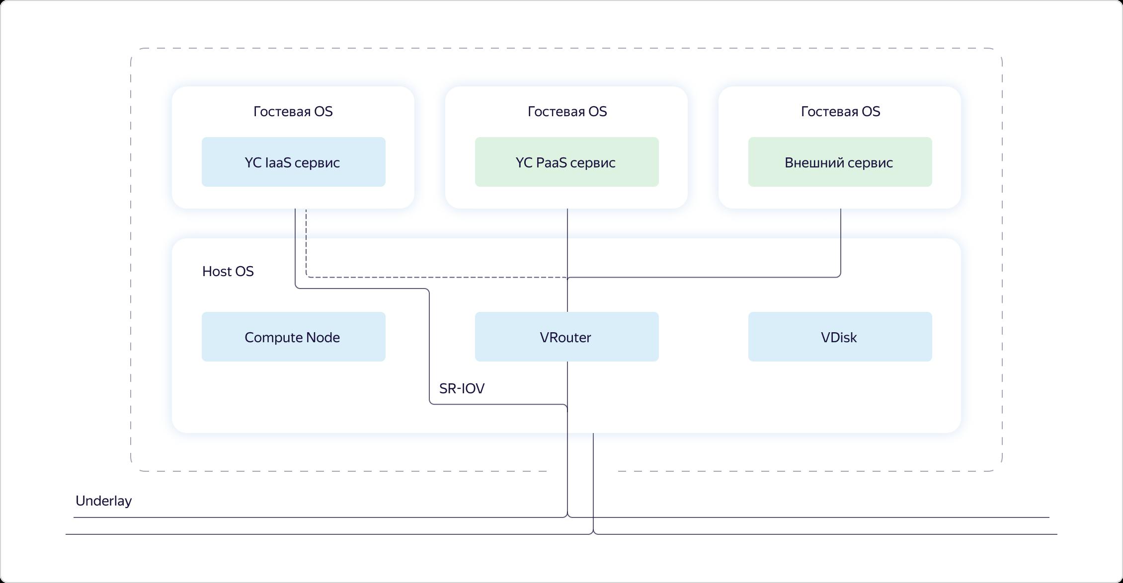 Как в Яндекс.Облаке устроено Virtual Private Cloud и как наши пользователи помогают нам внедрять полезные функции - 11