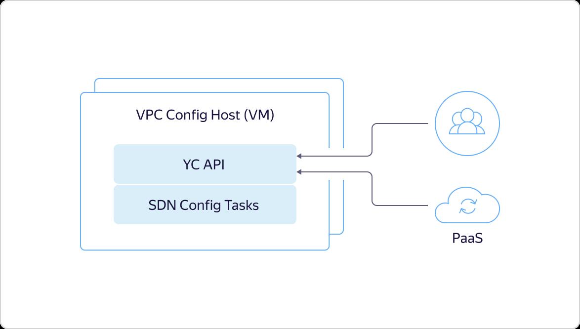Как в Яндекс.Облаке устроено Virtual Private Cloud и как наши пользователи помогают нам внедрять полезные функции - 12