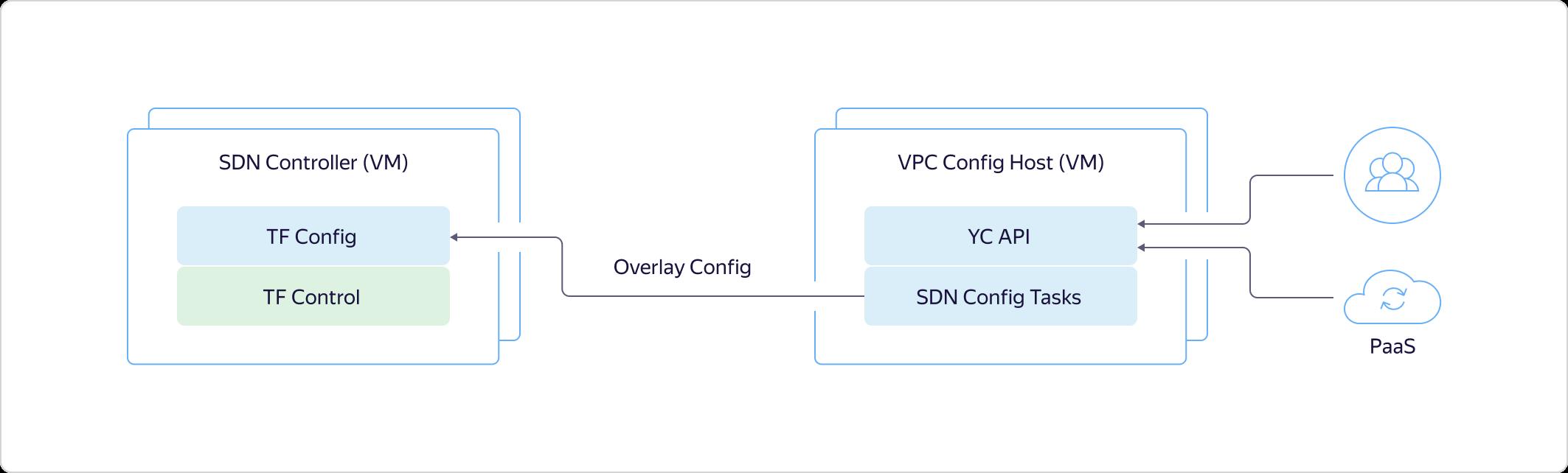 Как в Яндекс.Облаке устроено Virtual Private Cloud и как наши пользователи помогают нам внедрять полезные функции - 13