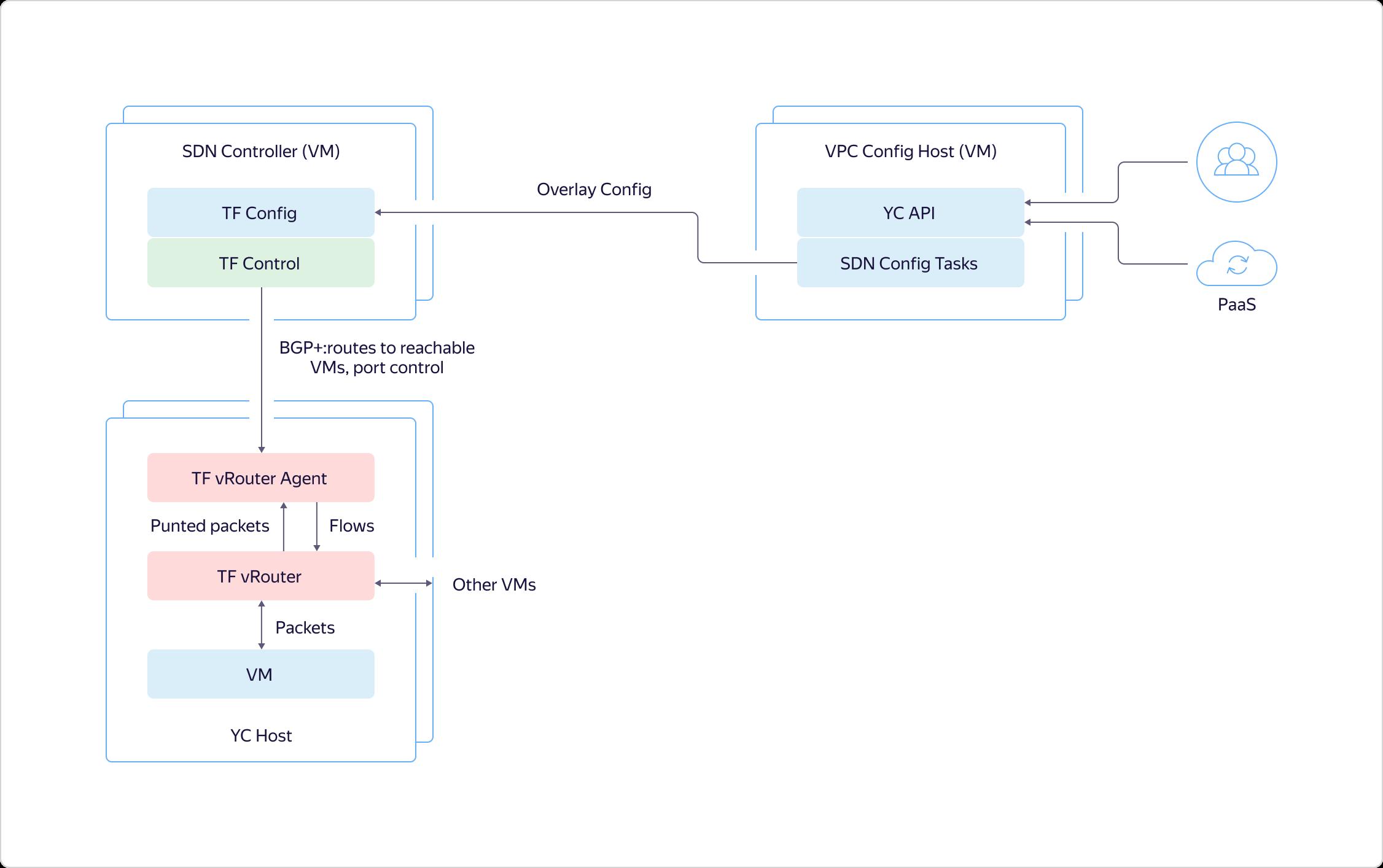 Как в Яндекс.Облаке устроено Virtual Private Cloud и как наши пользователи помогают нам внедрять полезные функции - 14