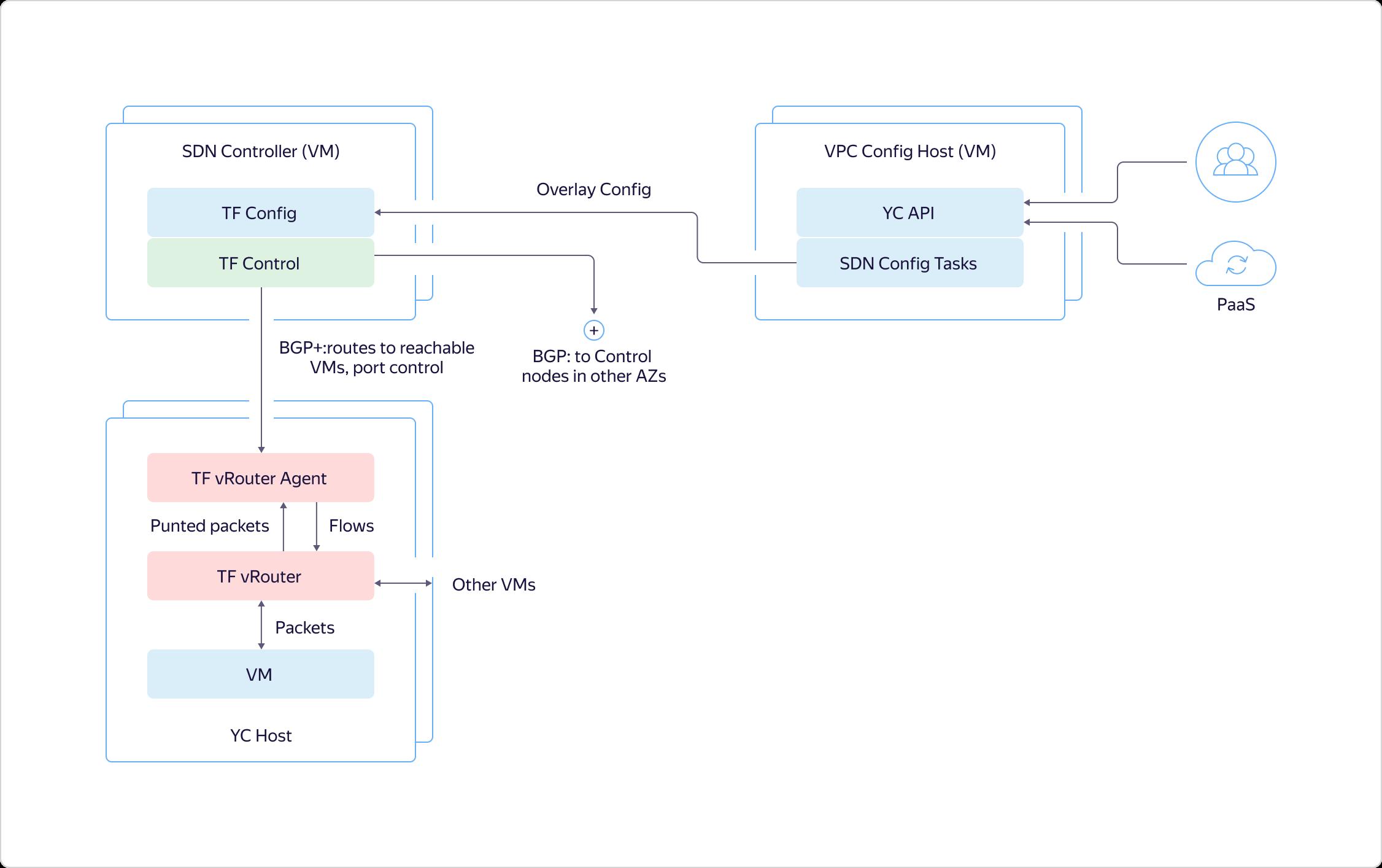 Как в Яндекс.Облаке устроено Virtual Private Cloud и как наши пользователи помогают нам внедрять полезные функции - 15