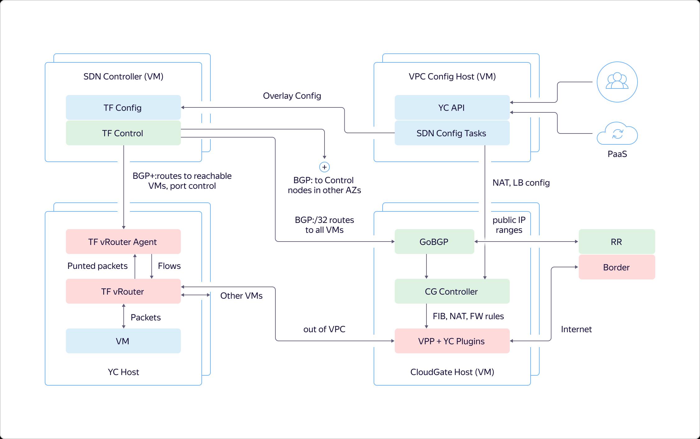 Как в Яндекс.Облаке устроено Virtual Private Cloud и как наши пользователи помогают нам внедрять полезные функции - 16