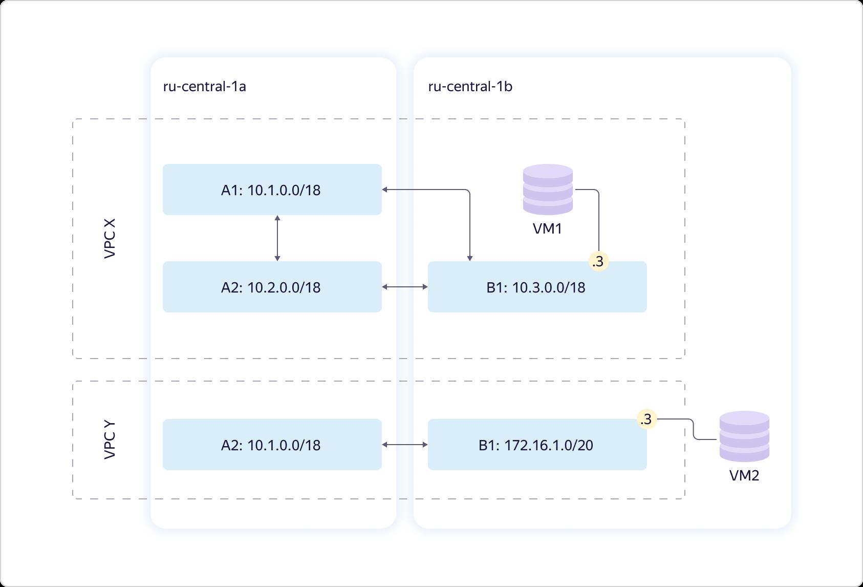 Как в Яндекс.Облаке устроено Virtual Private Cloud и как наши пользователи помогают нам внедрять полезные функции - 3