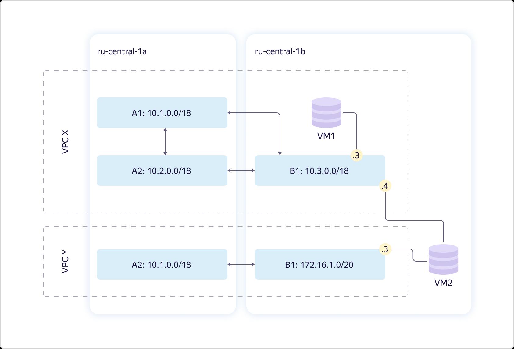 Как в Яндекс.Облаке устроено Virtual Private Cloud и как наши пользователи помогают нам внедрять полезные функции - 4