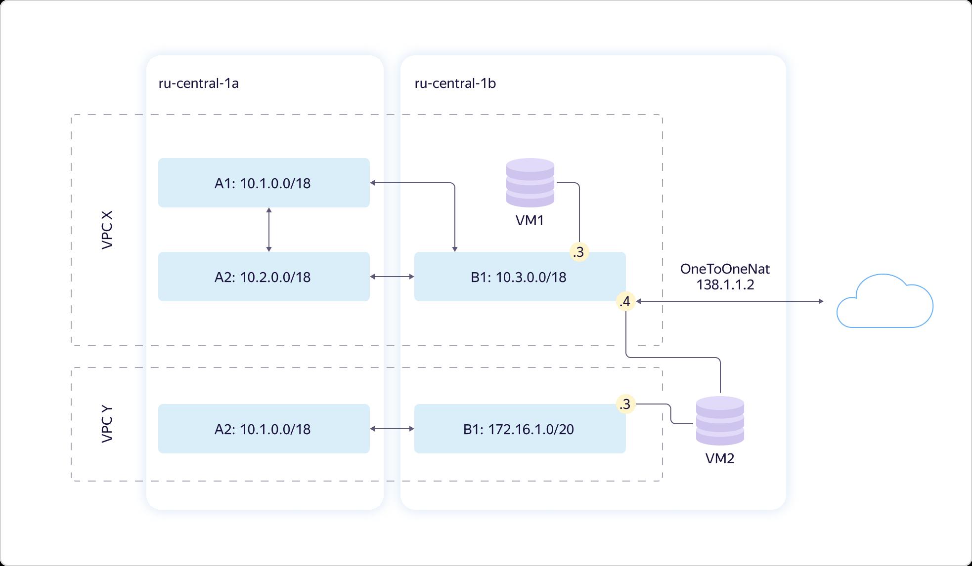 Как в Яндекс.Облаке устроено Virtual Private Cloud и как наши пользователи помогают нам внедрять полезные функции - 5