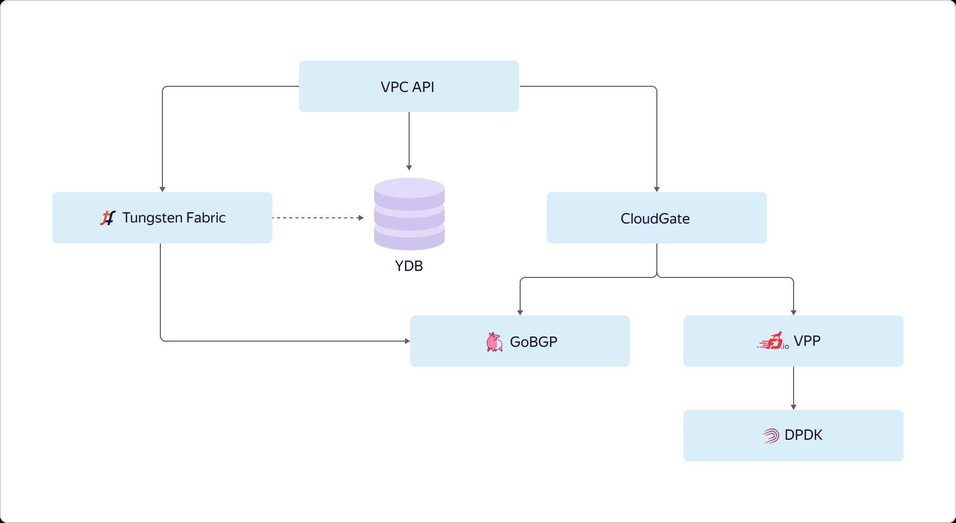 Как в Яндекс.Облаке устроено Virtual Private Cloud и как наши пользователи помогают нам внедрять полезные функции - 8