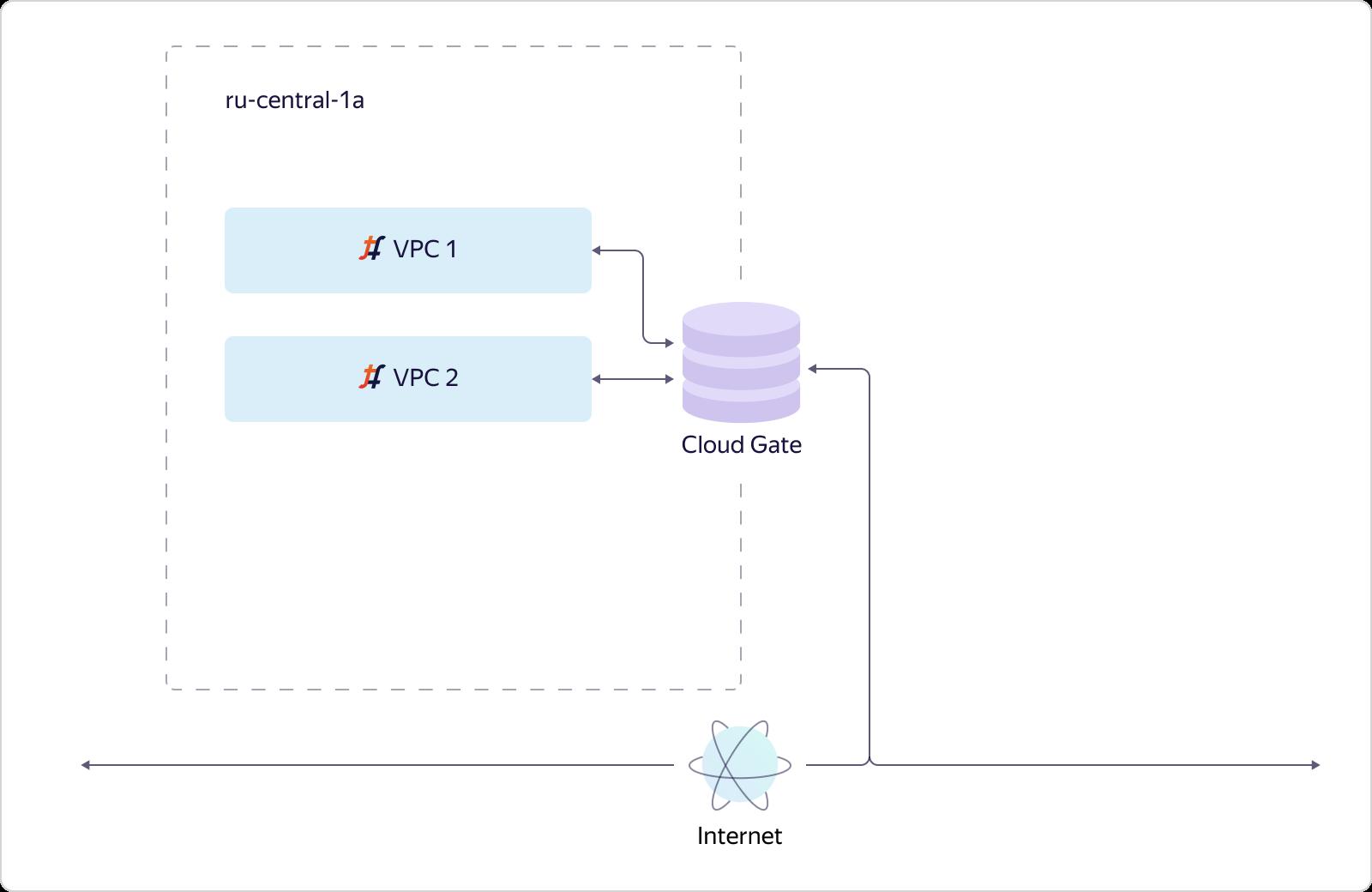 Как в Яндекс.Облаке устроено Virtual Private Cloud и как наши пользователи помогают нам внедрять полезные функции - 9