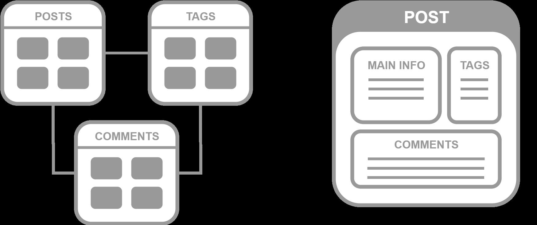 С чего начинается Elasticsearch - 2