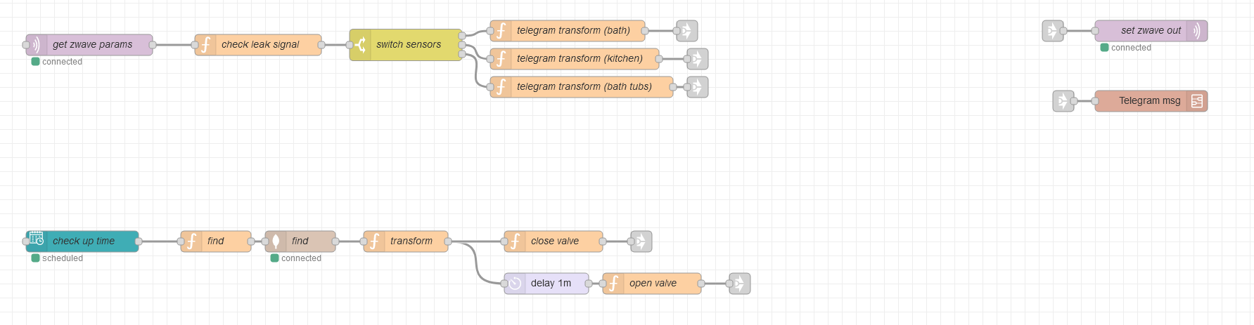 Схема автоматизации приводов