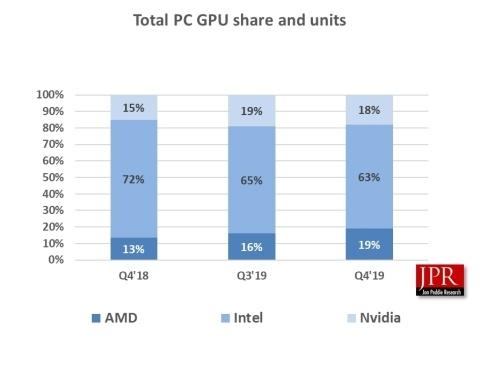 AMD забрала у NVIDIA и Intel ещё немного доли на рынке графических процессоров