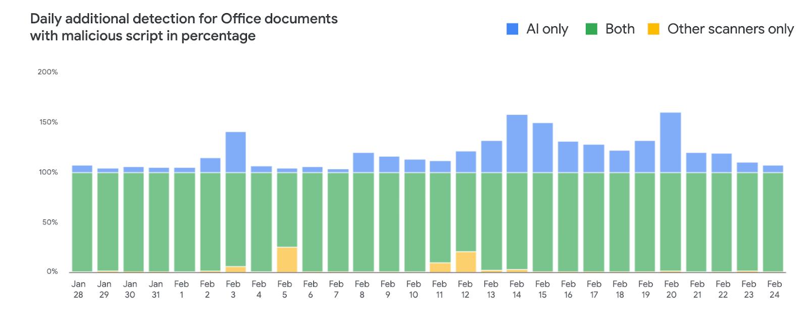 Google использует Deep learning для улучшения обнаружения вредоносных документов в Gmail - 1