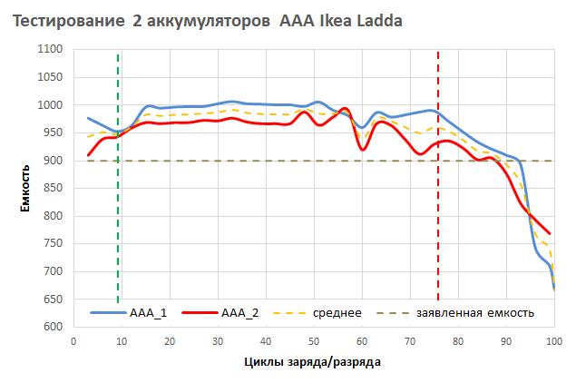 Ловим деградацию аккумуляторов АА и ААА при токах в 0.3 от емкости - 2