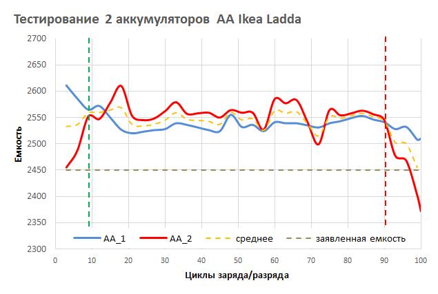 Ловим деградацию аккумуляторов АА и ААА при токах в 0.3 от емкости - 3