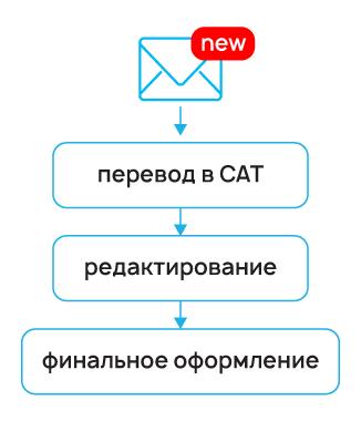 Перевод на английский язык в сфере IT на примере PVS-Studio - 2