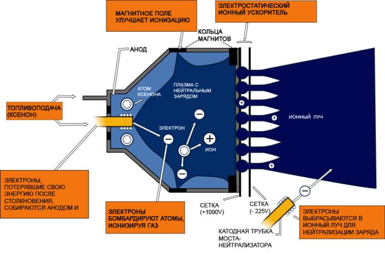 Пламенные и ледяные моторы спутников - 14